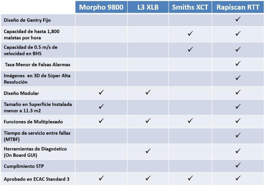 servicios aeroportuarios equipo y maquinas rayos x renta venta arrendamiento leasing